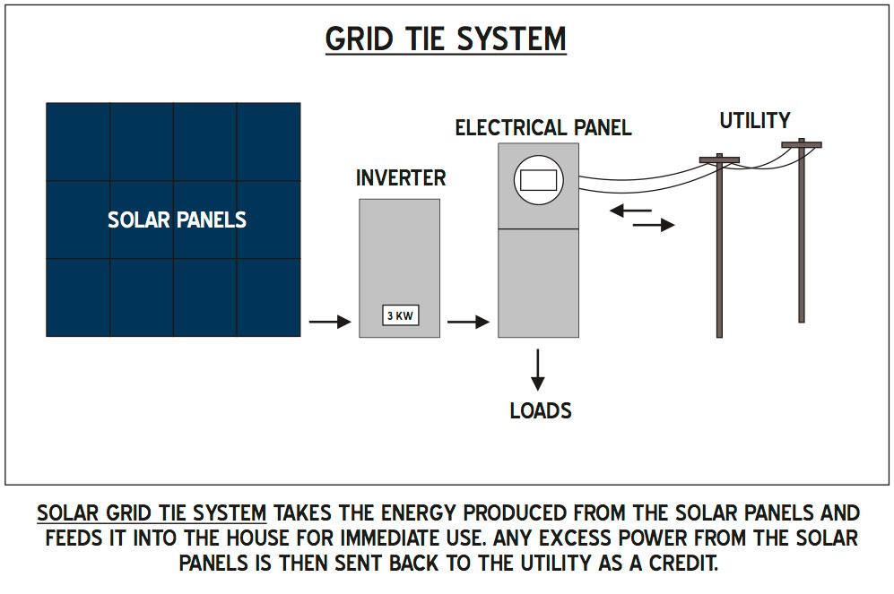 Grid-tie-system