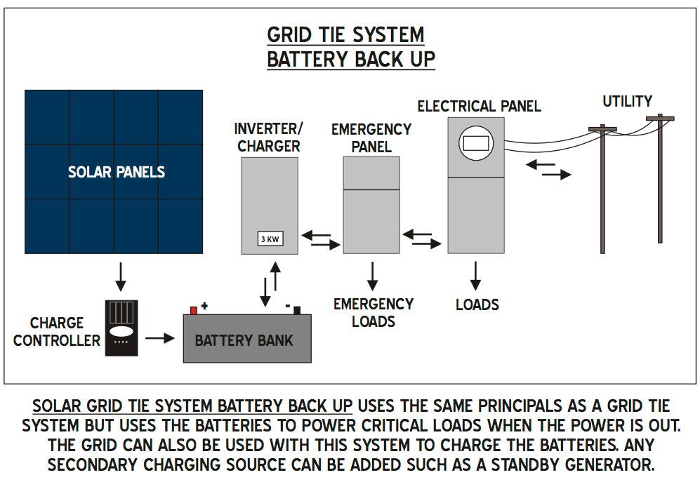 battery-back-up