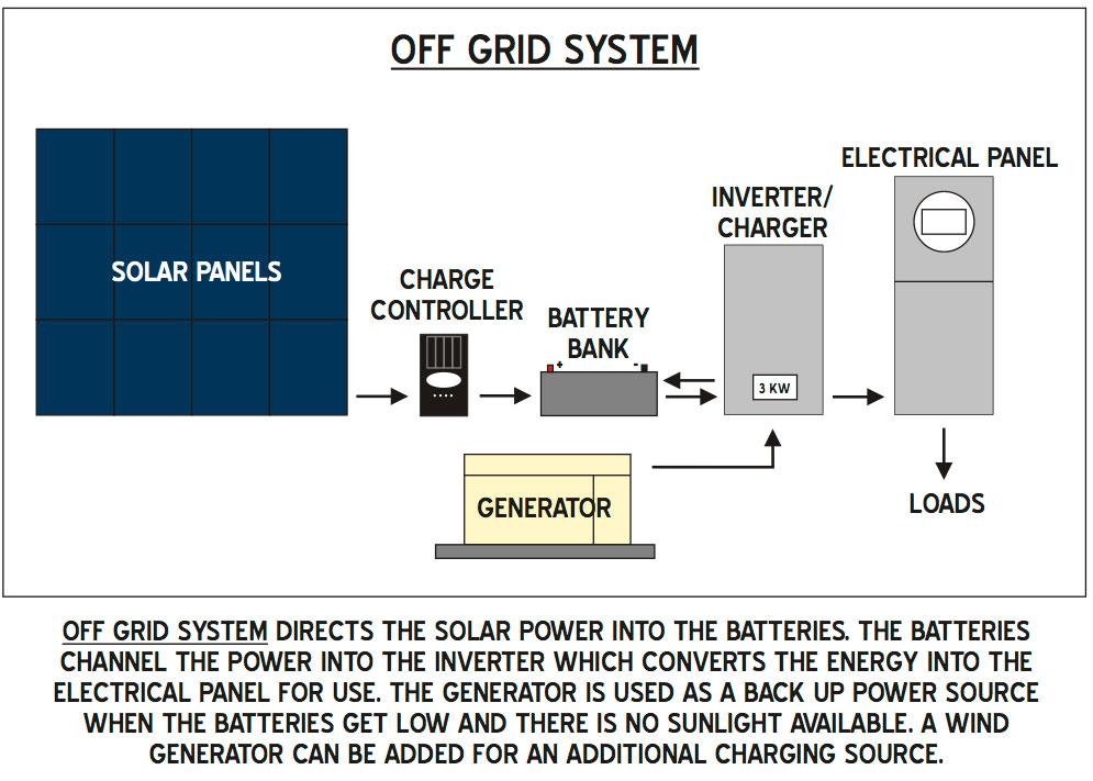 off-grid